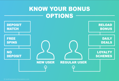 Check the Bonus options before singing in an online casino